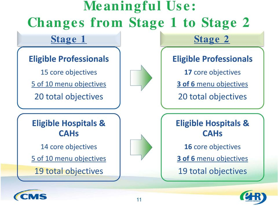 menu objectives 20 total objectives Eligible Hospitals & CAHs 14 core objectives 5 of 10 menu objectives