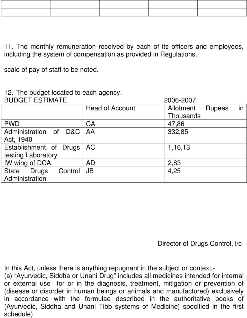 BUDGET ESTIMATE 2006-2007 Head of Account Allotment Rupees in Thousands PWD CA 47,86 Administration of D&C AA 332,85 Act, 1940 Establishment of Drugs AC 1,16,13 testing Laboratory IW wing of DCA AD