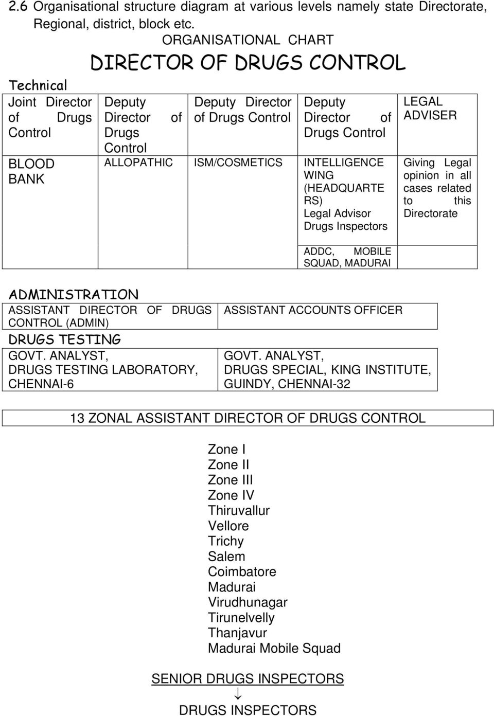 Director of Drugs Control INTELLIGENCE WING (HEADQUARTE RS) Legal Advisor Drugs Inspectors ADDC, MOBILE SQUAD, MADURAI LEGAL ADVISER Giving Legal opinion in all cases related to this Directorate