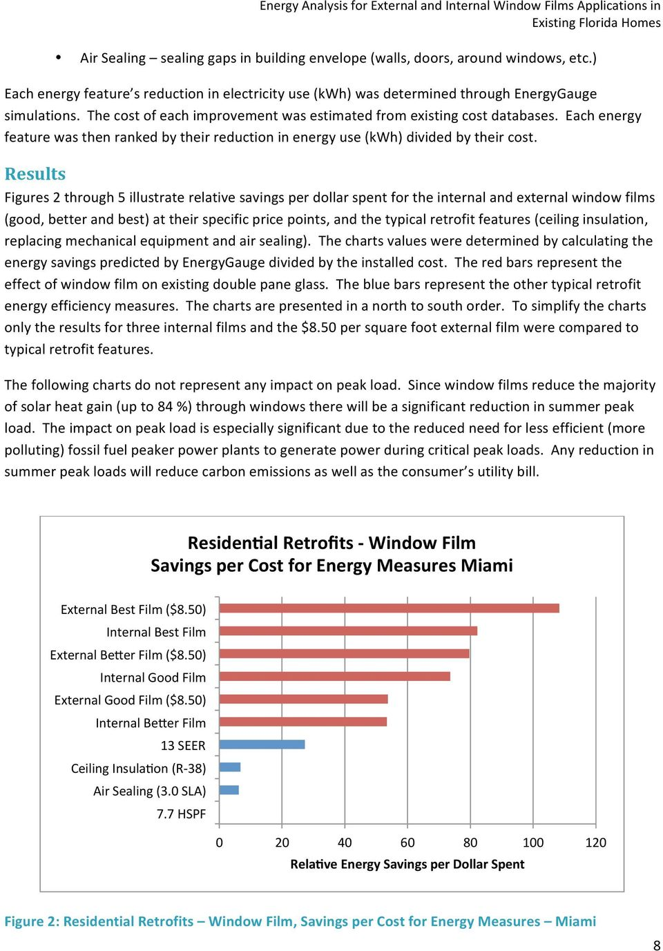 Results Figures 2 through 5 illustrate relative savings per dollar spent for the internal and external window films (good, better and best) at their specific price points, and the typical retrofit