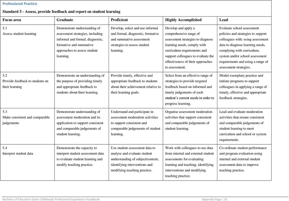 Evaluate school assessment policies and strategies to support informal and formal, diagnostic, formative and summative approaches to assess student and summative assessment strategies to assess