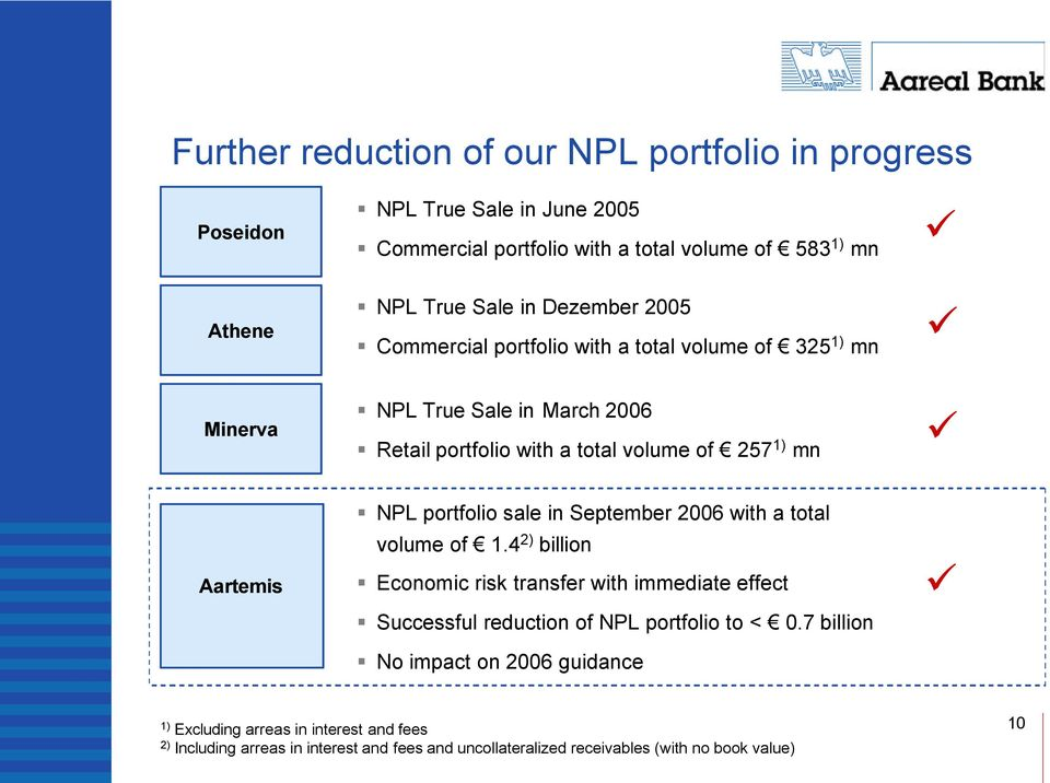 portfolio sale in September 2006 with a total volume of 1.4 2) billion Economic risk transfer with immediate effect Successful reduction of NPL portfolio to < 0.