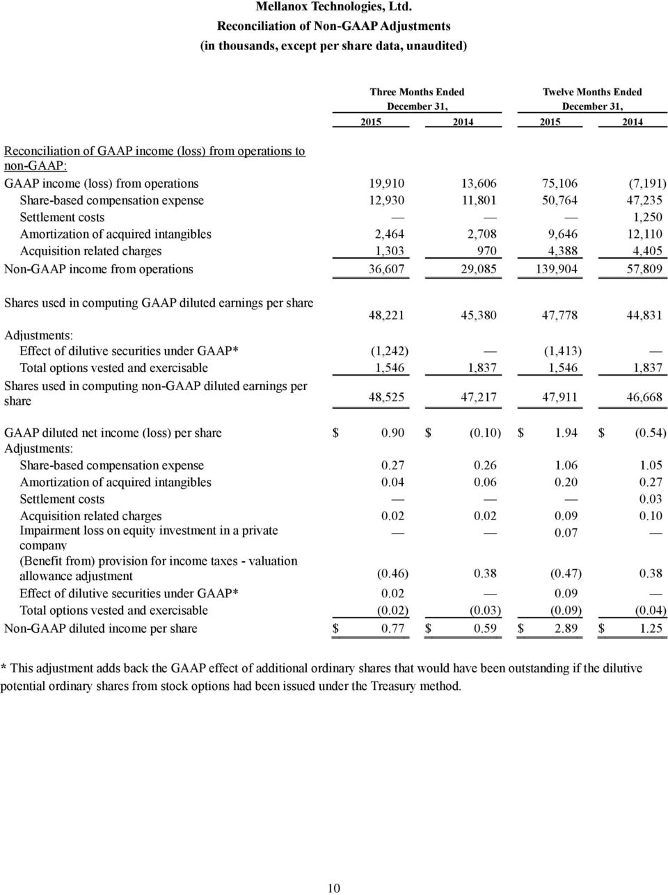 income (loss) from operations to non-gaap: GAAP income (loss) from operations 19,910 13,606 75,106 (7,191) Share-based compensation expense 12,930 11,801 50,764 47,235 Settlement costs 1,250