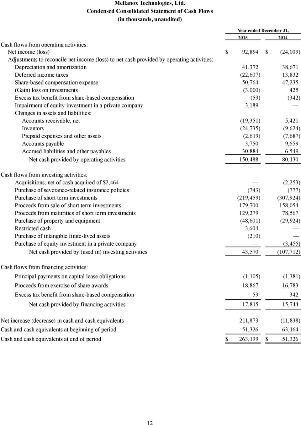 reconcile net income (loss) to net cash provided by operating activities: Depreciation and amortization 41,372 38,671 Deferred income taxes (22,607) 13,832 Share-based compensation expense 50,764
