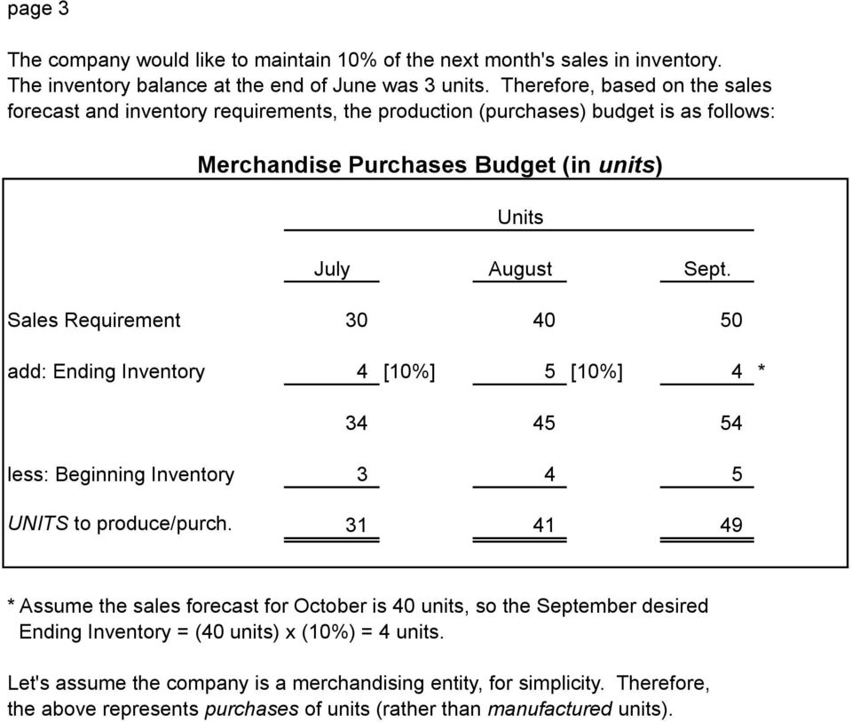 Inventory 4 [10%] 5 [10%] 4 * 34 45 54 less: Beginning Inventory 3 4 5 UNITS to produce/purch 31 41 49 * Assume the sales forecast for October is 40 units, so the September desired