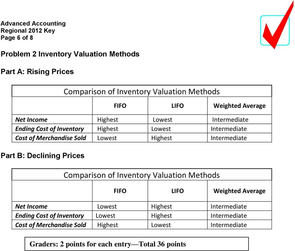 Intermediate Part B: Declining Prices Comparison of Inventory Valuation Methods FIFO LIFO Weighted Average Net Income Lowest Highest