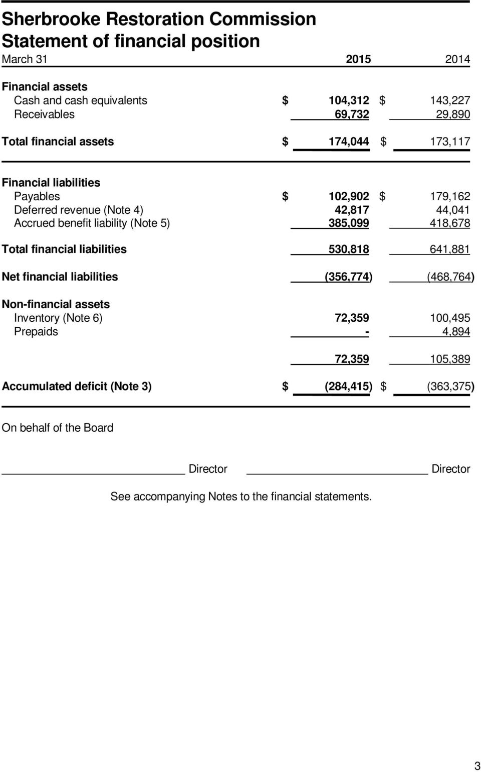 Total financial liabilities 530,818 641,881 Net financial liabilities (356,774) (468,764) Non-financial assets Inventory (Note 6) 72,359 100,495 Prepaids -