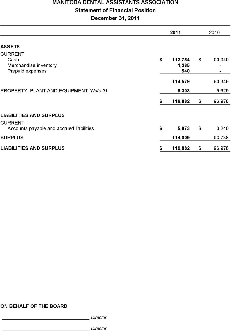 5,303 6,629 $ 119,882 $ 96,978 LIABILITIES AND SURPLUS CURRENT Accounts payable and accrued liabilities $