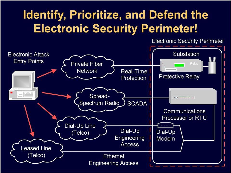 Protection Substation Relay Protective Relay Leased Line (Telco) Spread- Spectrum Radio