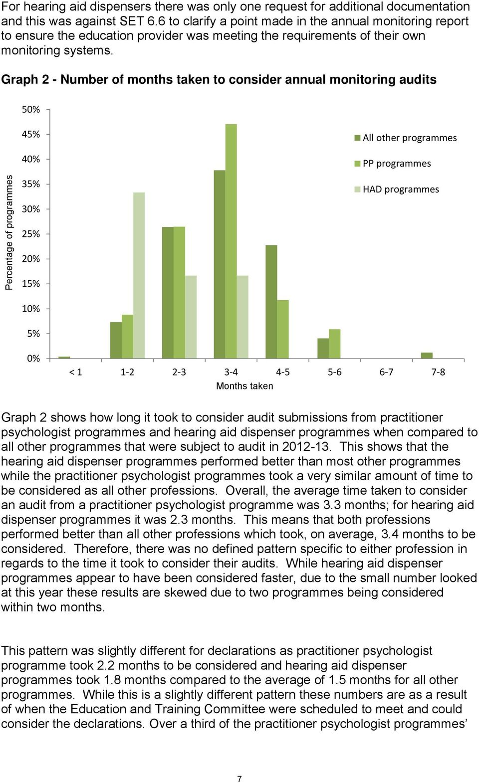 Graph 2 - Number of months taken to consider annual monitoring audits 50% Percentage of programmes 45% 40% 35% 30% 25% 20% 15% 10% All other programmes PP programmes HAD programmes 5% 0% < 1 1-2 2-3