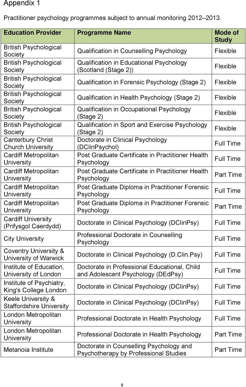 Psychological Qualification in Forensic (Stage 2) Flexible British Psychological Qualification in Health (Stage 2) Flexible British Psychological Qualification in Occupational (Stage 2) Flexible