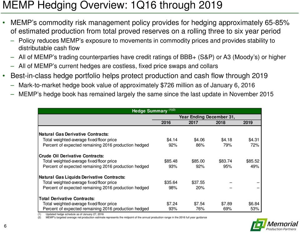 A3 (Moody s) or higher All of MEMP s current hedges are costless, fixed price swaps and collars Best-in-class hedge portfolio helps protect production and cash flow through 2019 Mark-to-market hedge