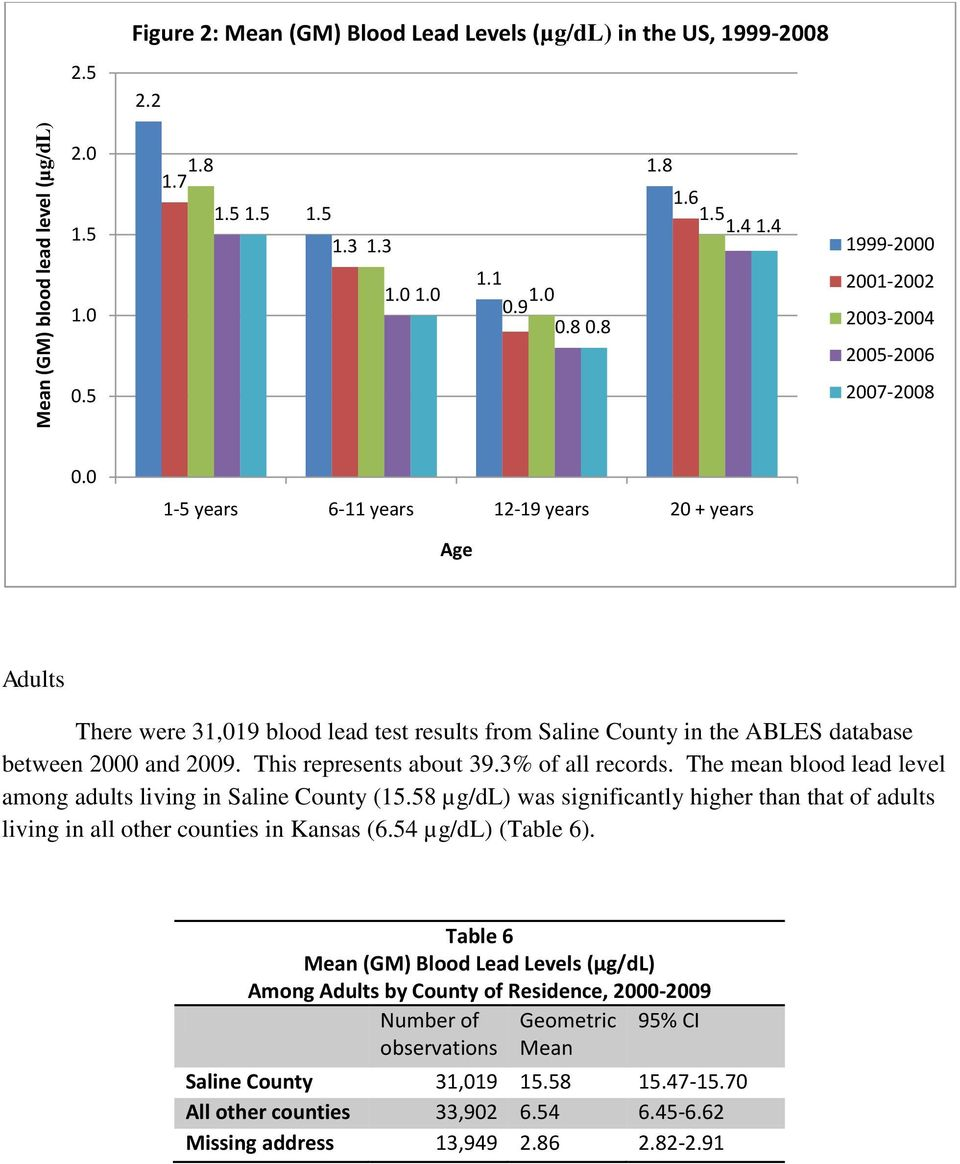 0 1-5 years 6-11 years 12-19 years 20 + years Age Adults There were 31,019 blood lead test results from Saline County in the ABLES database between 2000 and 2009. This represents about 39.