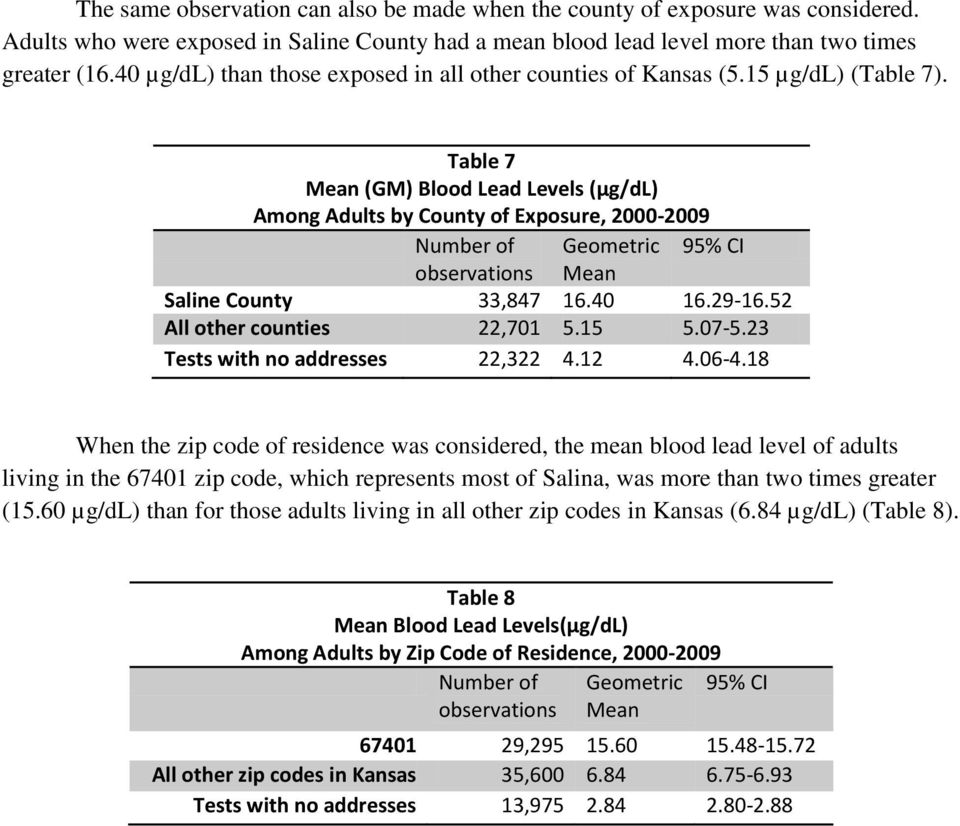 Table 7 Mean (GM) Blood Lead Levels (µg/dl) Among Adults by County of Exposure, 2000-2009 Number of Geometric 95% CI observations Mean Saline County 33,847 16.40 16.29-16.