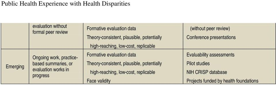 evaluation works in progress Formative evaluation data Theory-consistent, plausible, potentially high-reaching,