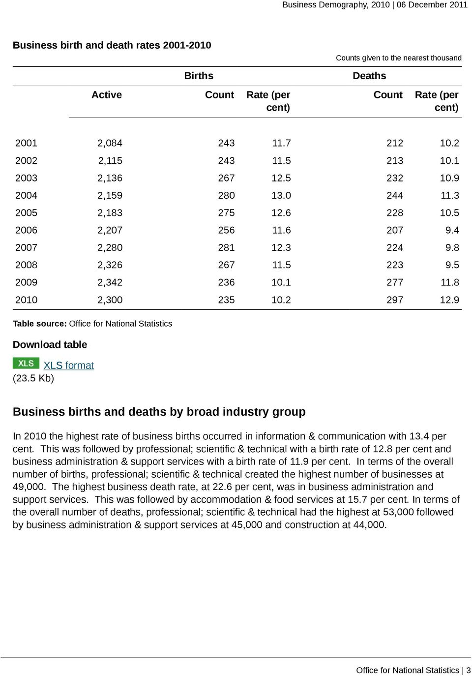 8 2010 2,300 235 10.2 297 12.9 (23.5 Kb) Business births and deaths by broad industry group In 2010 the highest rate of business births occurred in information & communication with 13.4 per cent.