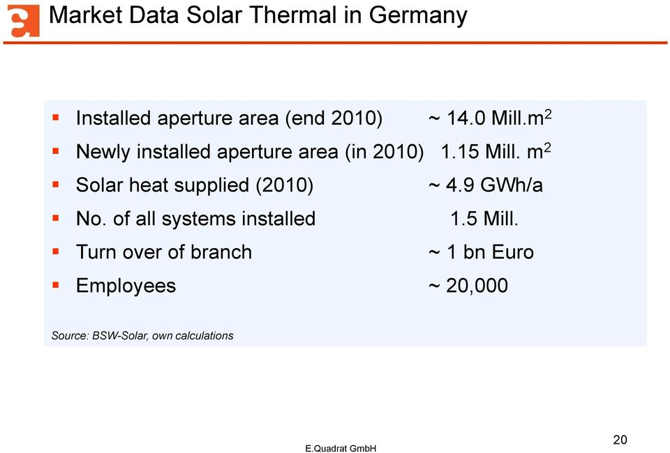m 2 Solar heat supplied (2010) ~ 4.9 GWh/a No. of all systems installed 1.