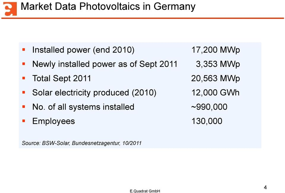 Solar electricity produced (2010) 12,000 GWh No.