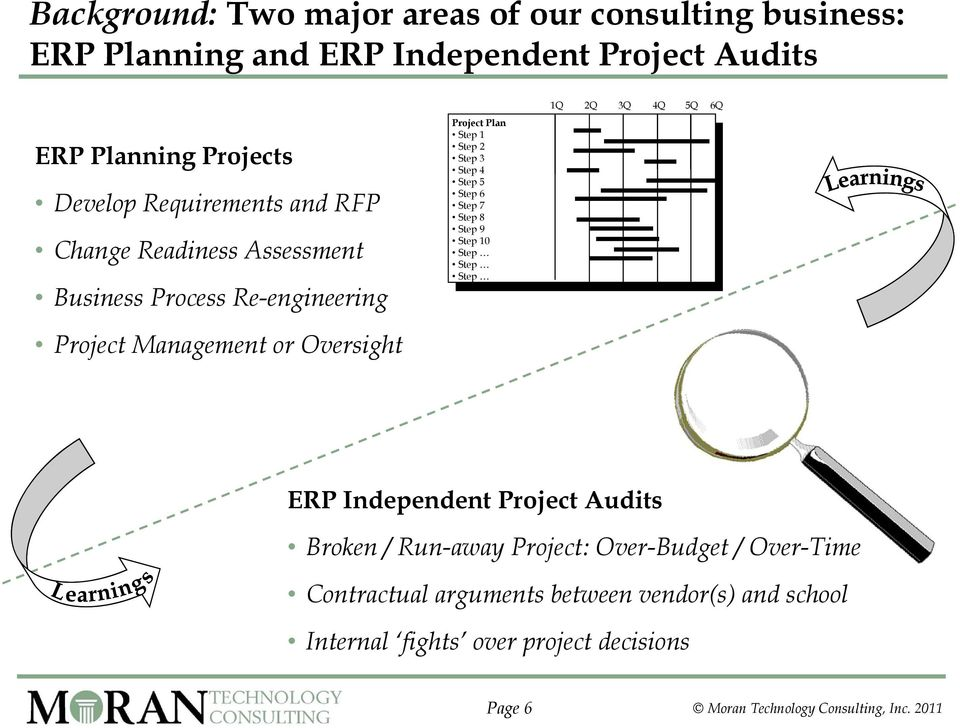 3 Step 4 Step 5 Step 6 Step 7 Step 8 Step 9 Step 10 Step Step Step 1Q 2Q 3Q 4Q 5Q 6Q ERP Independent Project Audits Broken / Run-away Project: