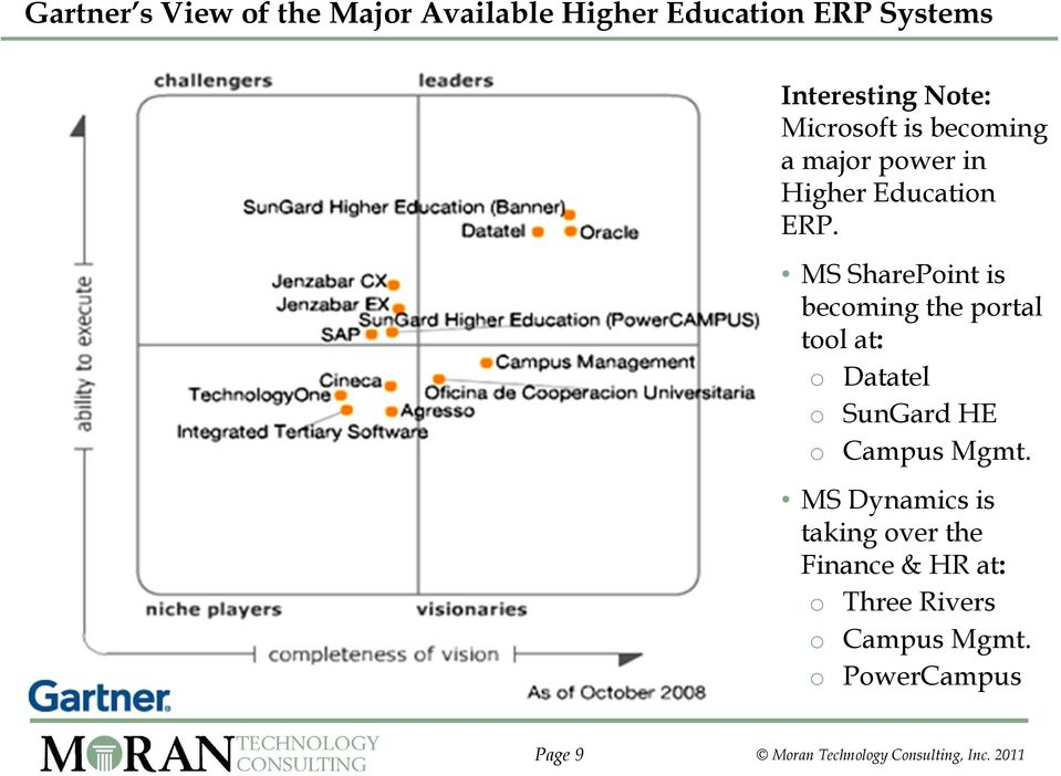 MS SharePoint is becoming the portal tool at: o Datatel o SunGard HE o Campus Mgmt.
