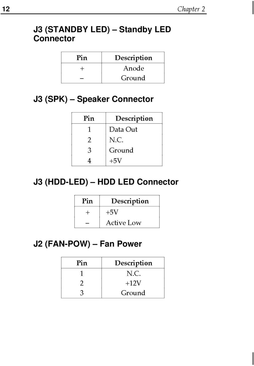 C. 3 Ground 4 +5V J3 (HDD-LED) HDD LED Connector Pin Description + +5V
