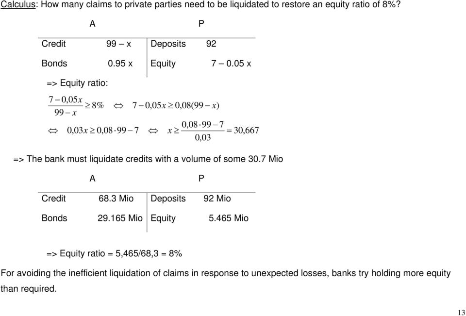 05 x => Equity ratio: 7 0,05x 8% 7 0,05x 0,08(99 x) 99 x 0,08 99 7 0,03x 0,08 99 7 x 0,03 30,667 => The bank must liquidate credits with