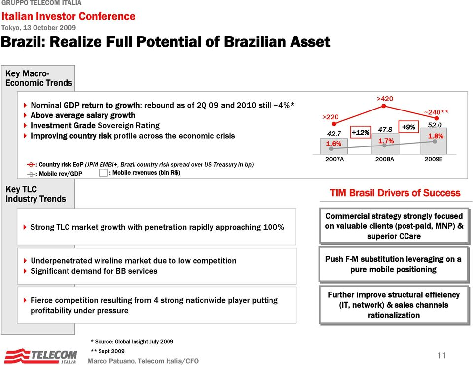 8% : Country risk EoP (JPM EMBI+, Brazil country risk spread over US Treasury in bp) : Mobile rev/gdp : Mobile revenues (bln R$) 2007A 2008A 2009E Key TLC Industry Trends Strong TLC market growth