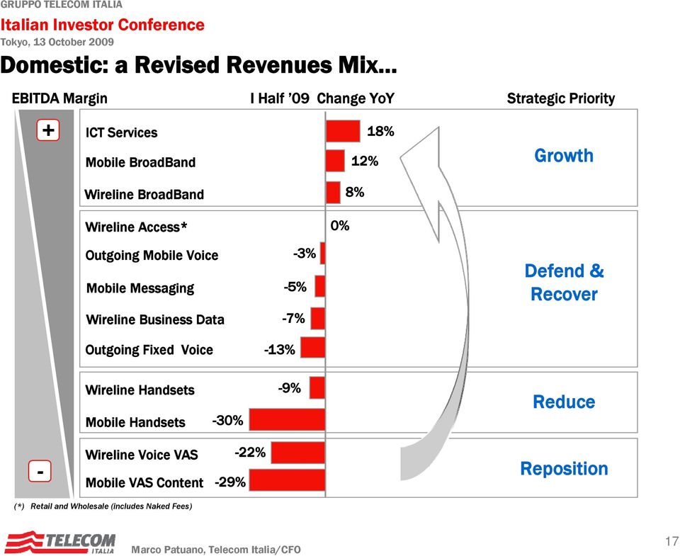 Wireline Business Data -7% Defend & Recover Outgoing Fixed Voice -13% Wireline Handsets Mobile Handsets -30% -9%