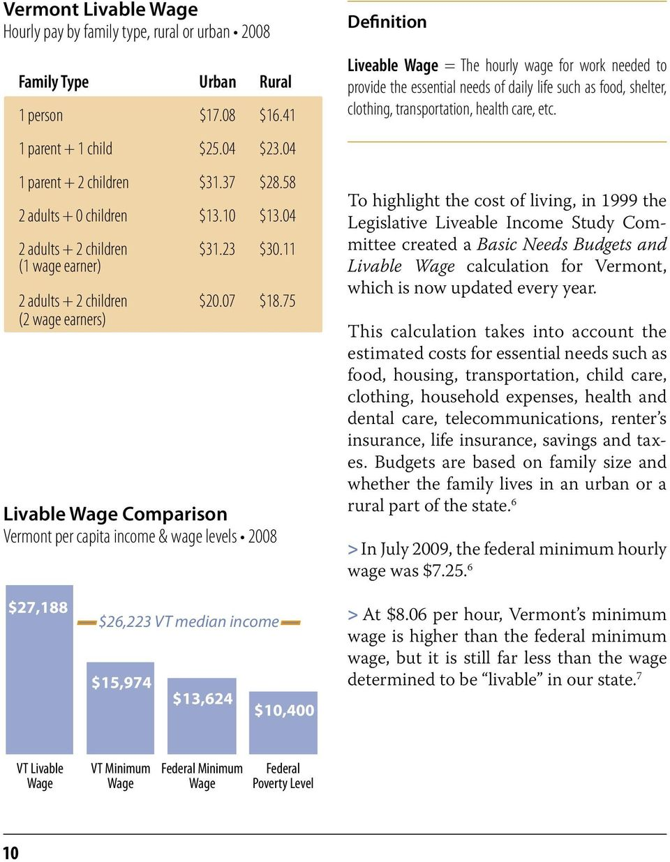75 (2 wage earners) Livable Wage Comparison Vermont per capita income & wage levels 2008 22% $27,188 $26,223 VT median income $15,974 13% $13,624 $10,400 Definition Liveable Wage = The hourly wage