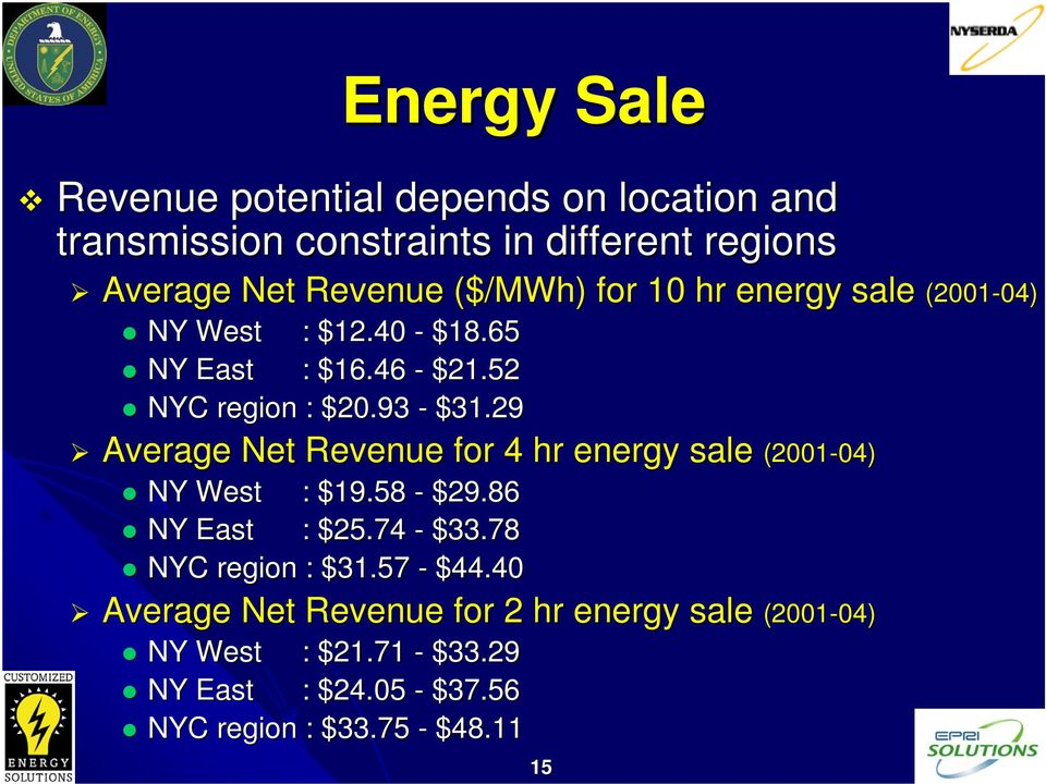 29 Average Net Revenue for 4 hr energy sale (2001 NY West : $19.58 - $29.86 NY East : $25.74 - $33.78 NYC region : $31.57 - $44.