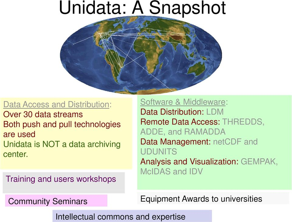 Training and users workshops Community Seminars Software & Middleware: Data Distribution: LDM Remote Data