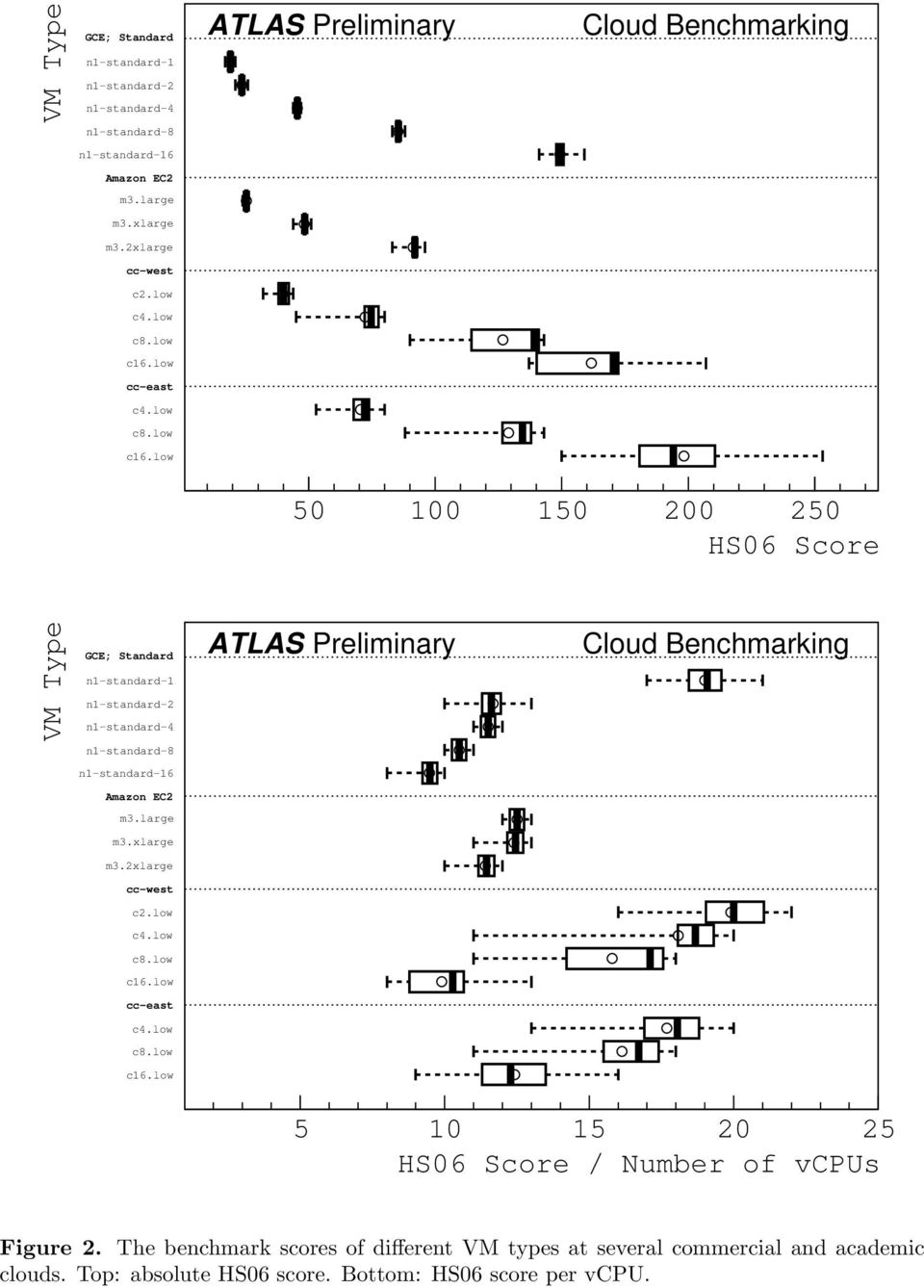 The benchmark scores of different VM types at several commercial and academic clouds. Top: absolute HS06 score. Bottom: HS06 score per vcpu.