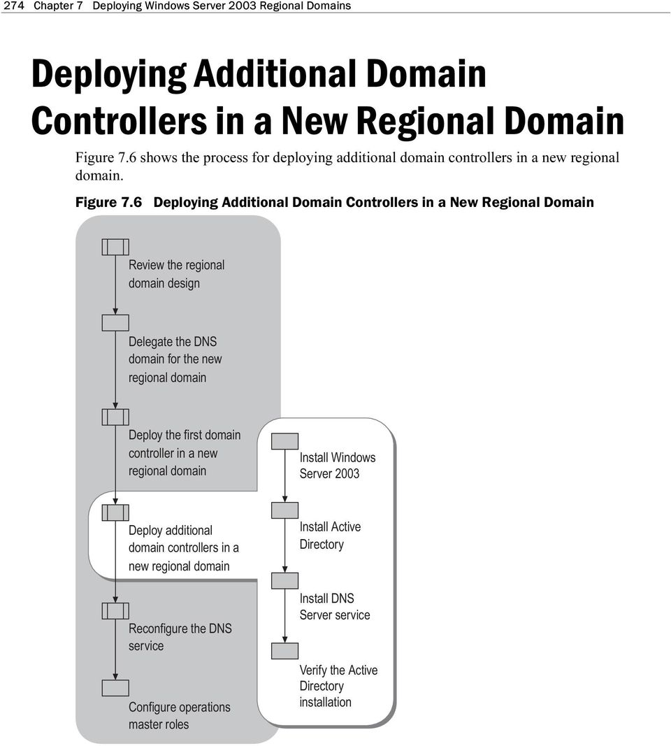 6 Deploying Additional Domain Controllers in a New Regional Domain Review the regional domain design Delegate the DNS domain for the new Deploy the first