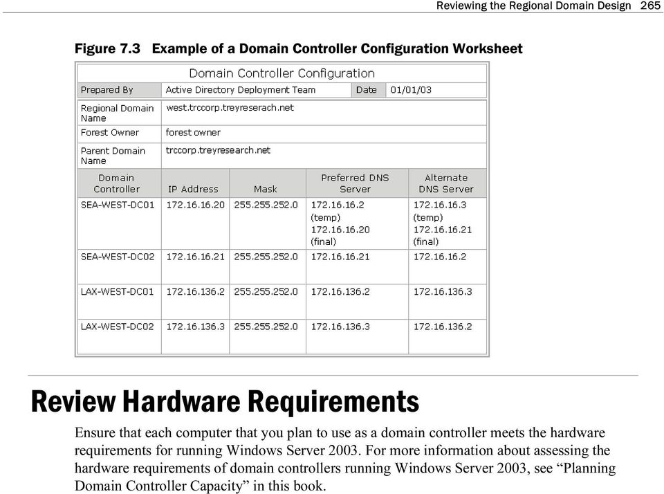 compter that yo plan to se as a domain controller meets the hardware reqirements for rnning Windows Server