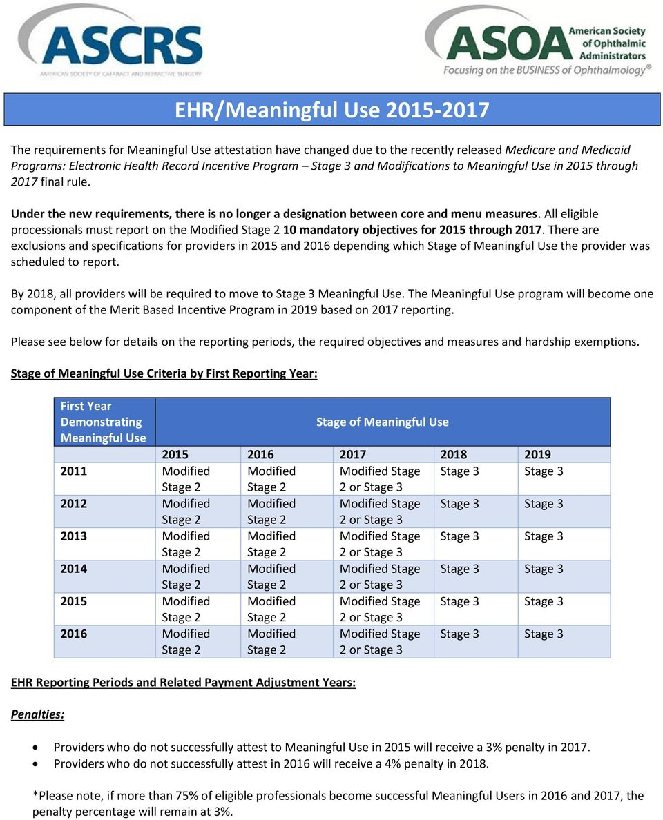 All eligible processionals must report on the Modified Stage 2 10 mandatory objectives for 2015 through 2017.