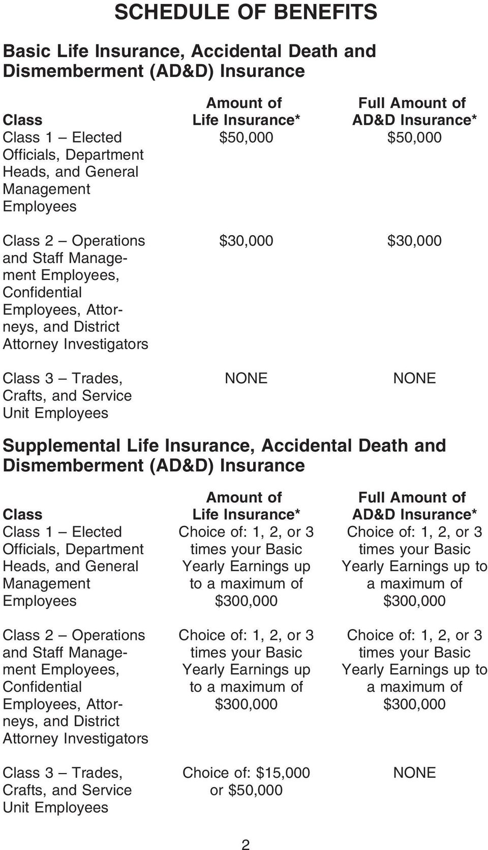 Trades, Crafts, and Service Unit Employees NONE NONE Supplemental Life Insurance, Accidental Death and Dismemberment (AD&D) Insurance Class Class 1 Elected Officials, Department Heads, and General