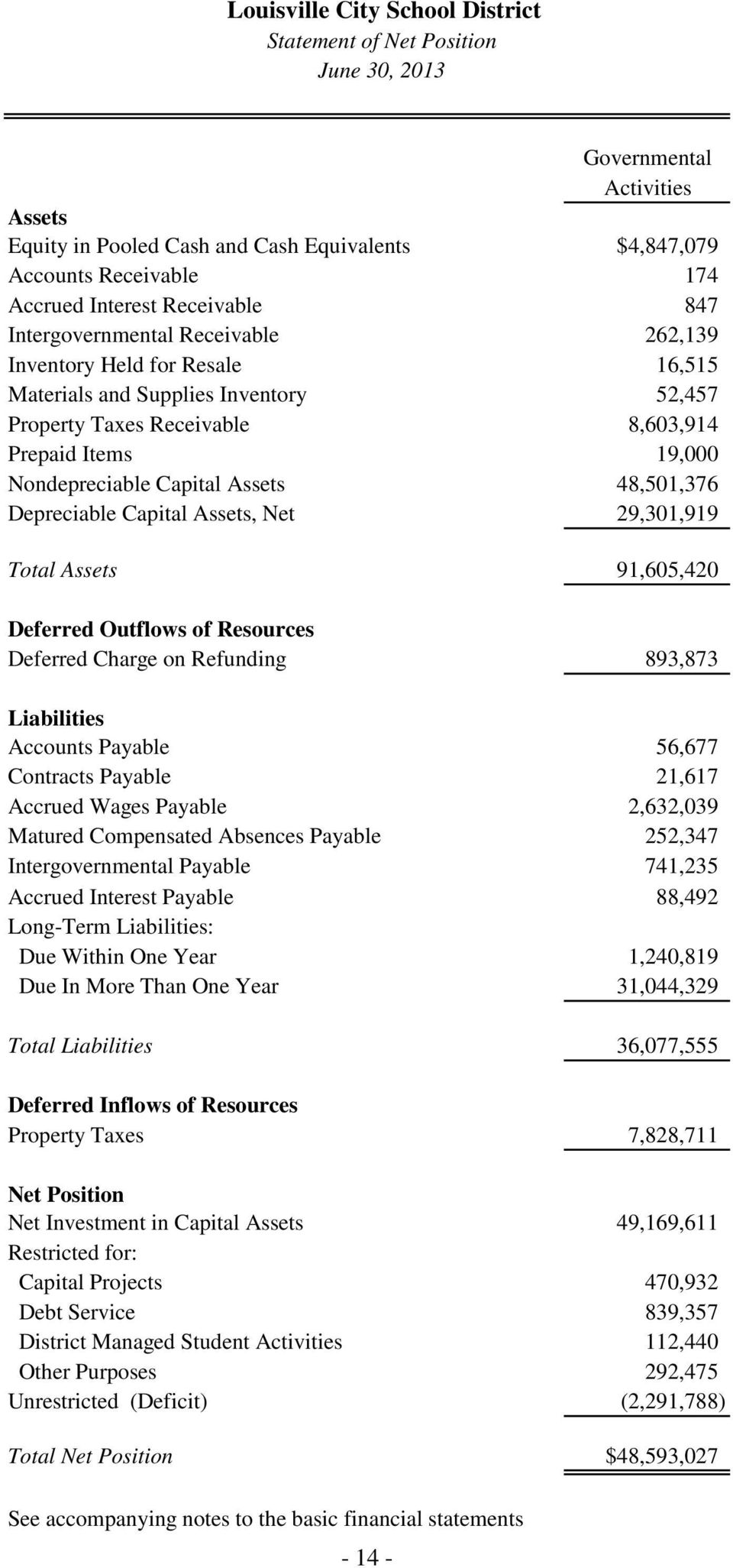 Depreciable Capital Assets, Net 29,301,919 Total Assets 91,605,420 Deferred Outflows of Resources Deferred Charge on Refunding 893,873 Liabilities Accounts Payable 56,677 Contracts Payable 21,617
