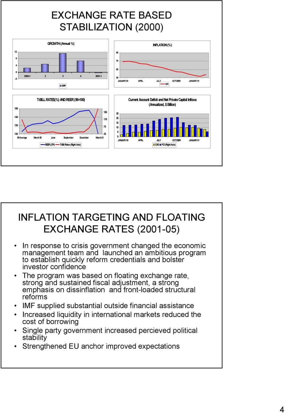 JANUARY 1 CAD PCI (Right Axis) INFLATION TARGETING AND FLOATING EXCHANGE RATES (21-) In response to crisis government changed the economic management team and launched an ambitious program to