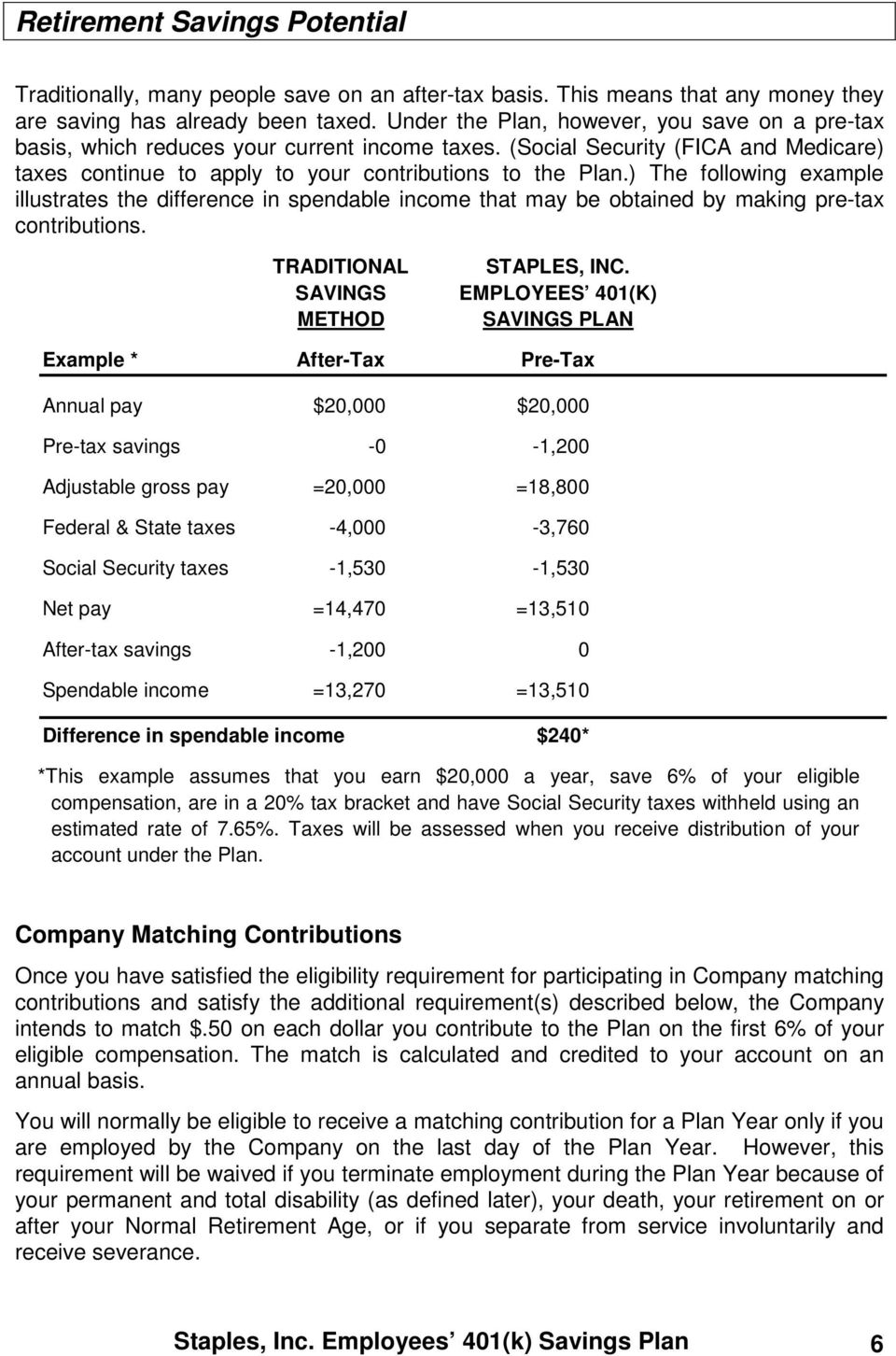 ) The following example illustrates the difference in spendable income that may be obtained by making pre-tax contributions. TRADITIONAL SAVINGS METHOD STAPLES, INC.