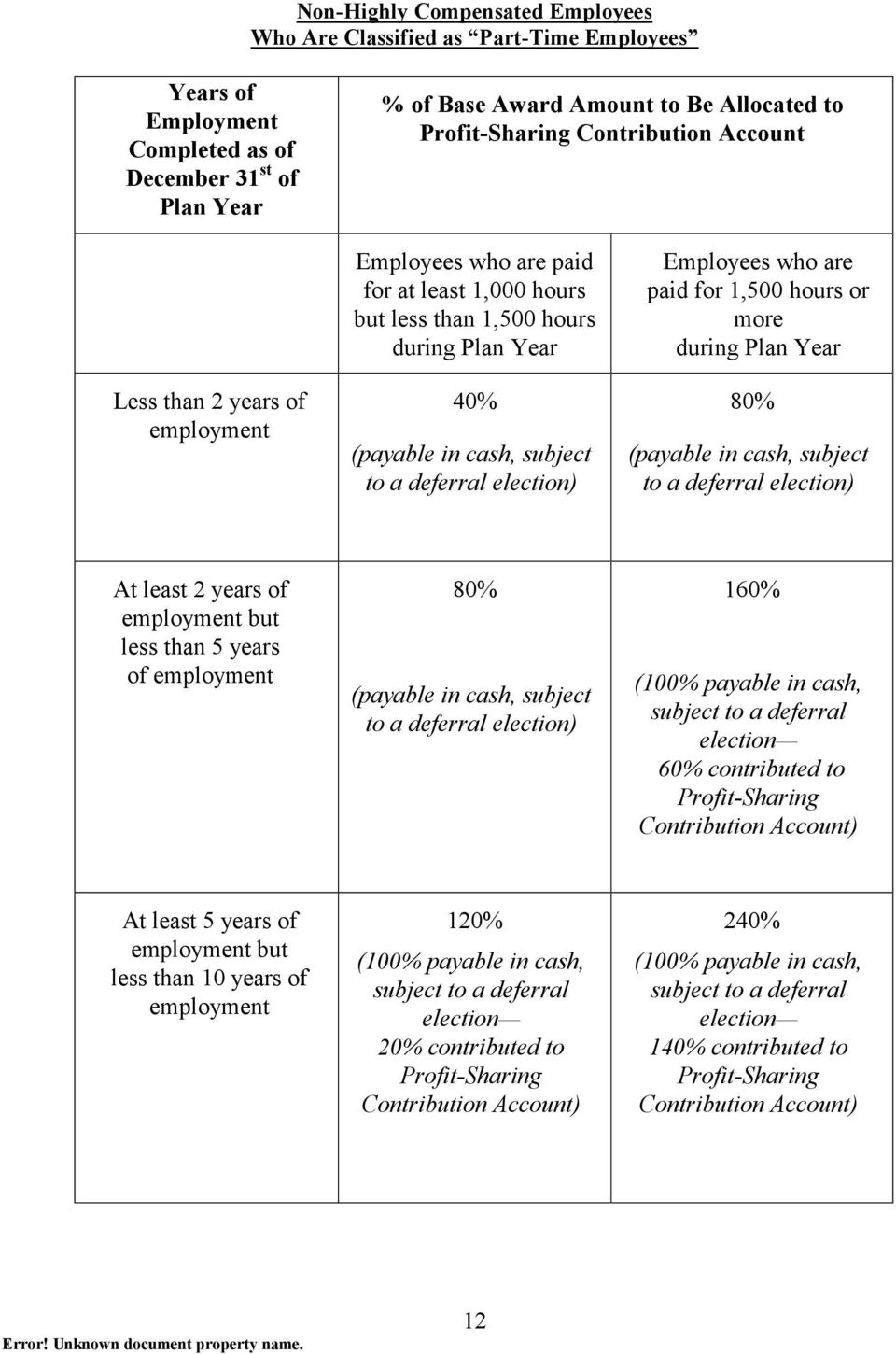 Employees who are paid for 1,500 hours or more during Plan Year 80% (payable in cash, subject to a deferral election) At least 2 years of employment but less than 5 years of employment 80% (payable