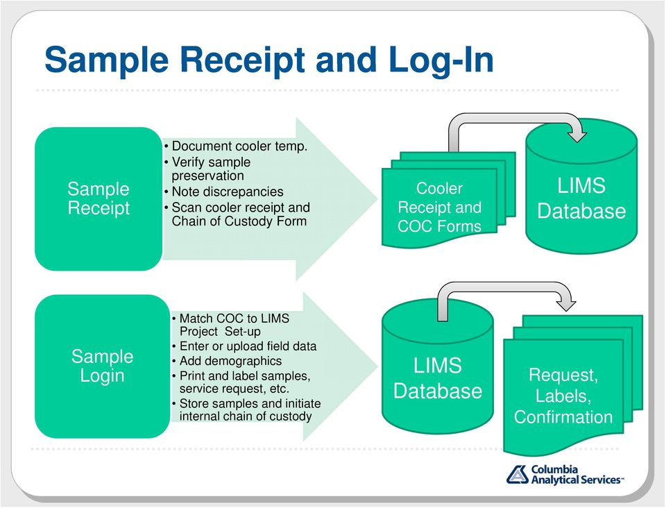 and Chain of Custody Form Receipt and COC Forms Sample Login Match COC to LIMS Project Set-up Enter or