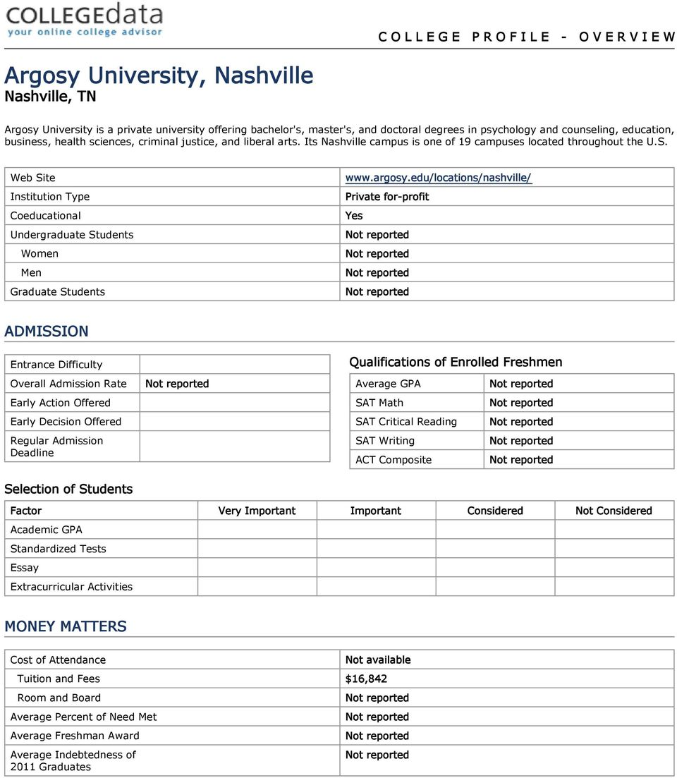 Web Site Institution Type Coeducational Undergraduate Students Women Men Graduate Students www.argosy.