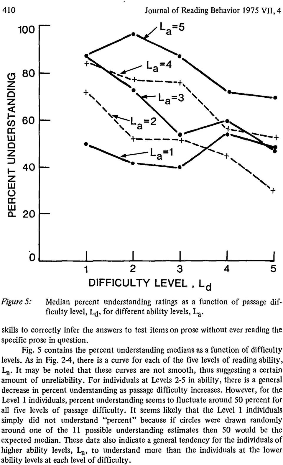 5 contains the percent understanding medians as a function of difficulty levels. As in Fig. -, there is a curve for each of the five levels of reading ability, I^.