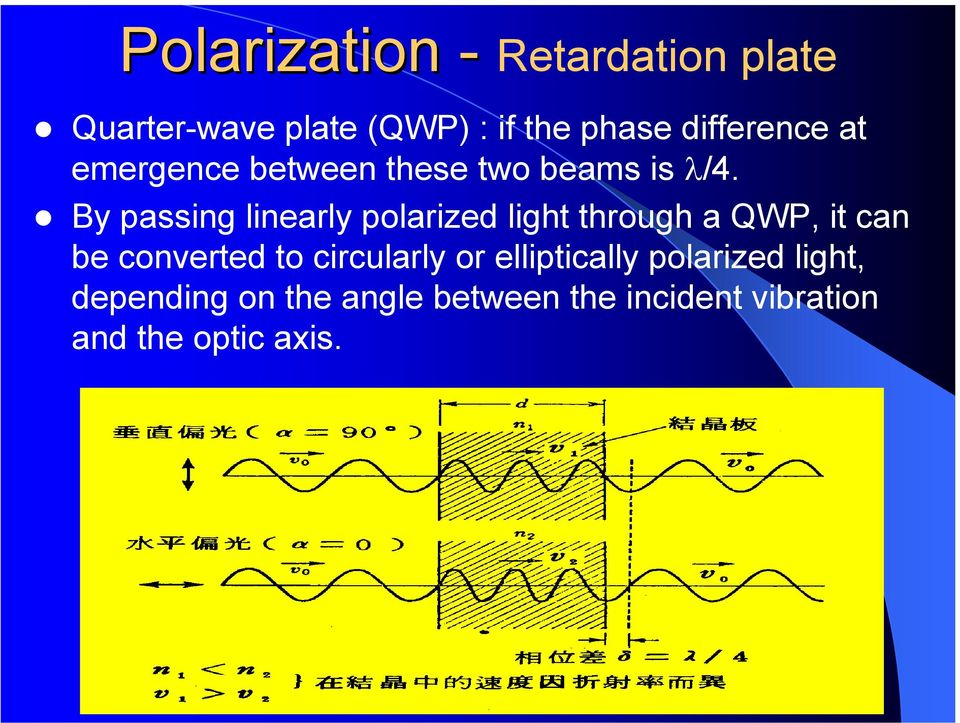 By passing linearly polarized light through a QWP, it can be converted to