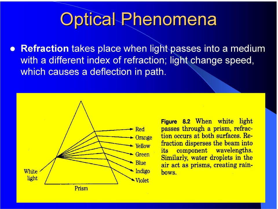 different index of refraction; light