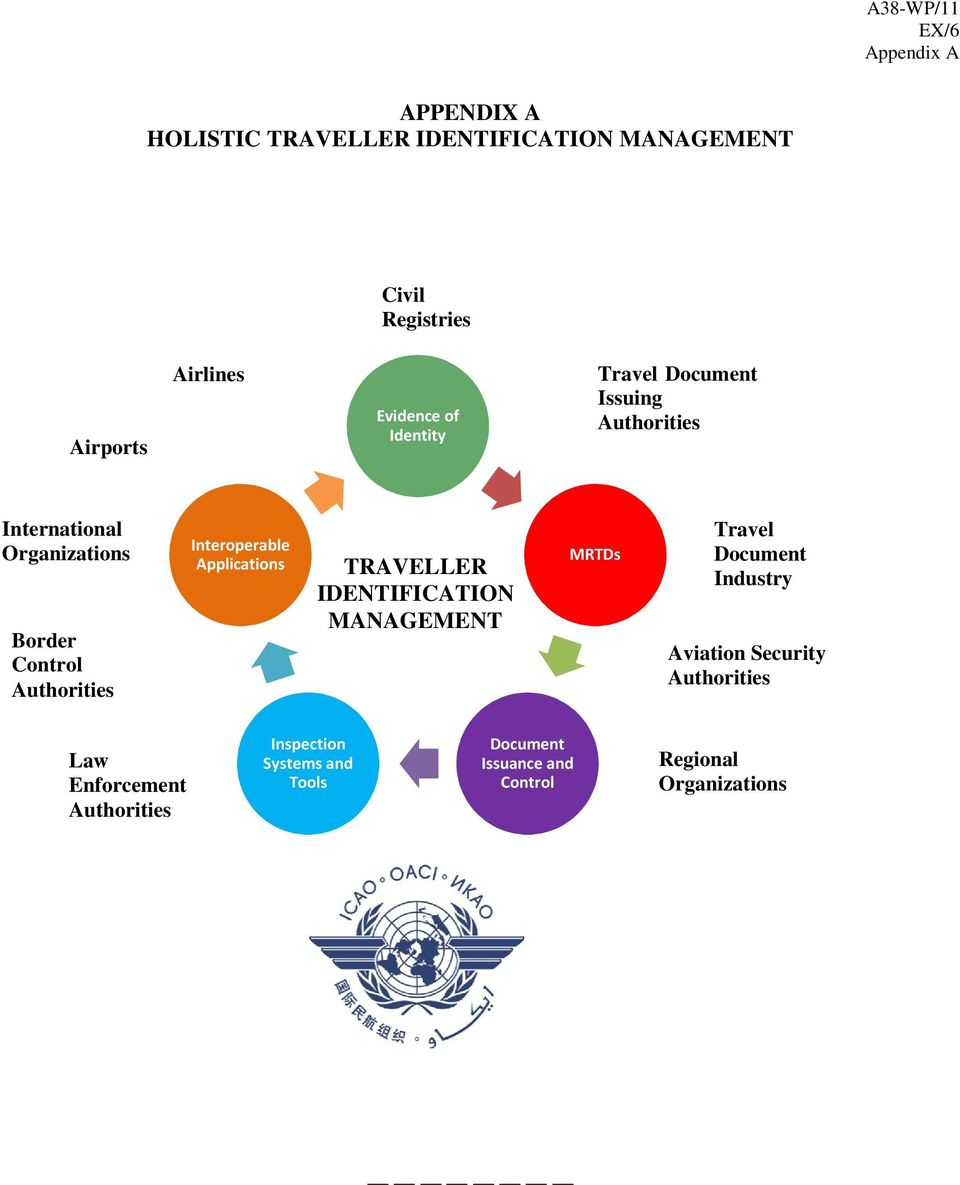 Interoperable Applications TRAVELLER IDENTIFICATION MANAGEMENT MRTDs Travel Document Industry Aviation Security