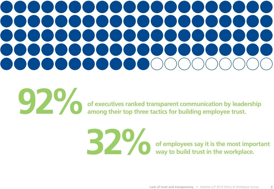 32% of employees say it is the most important way to build trust in