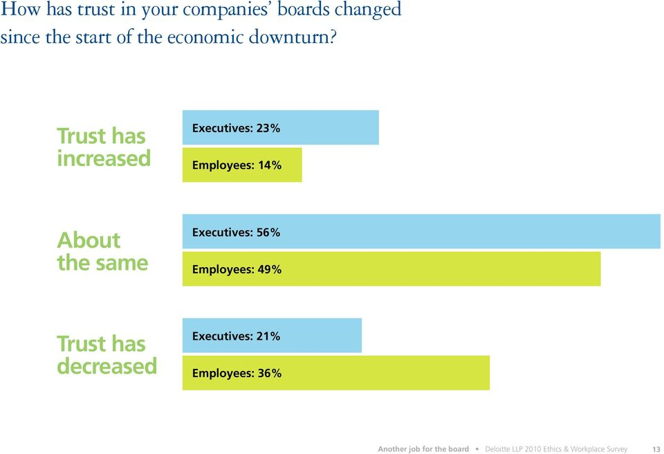 Trust has increased Executives: 23% Employees: 14% About the same Executives: