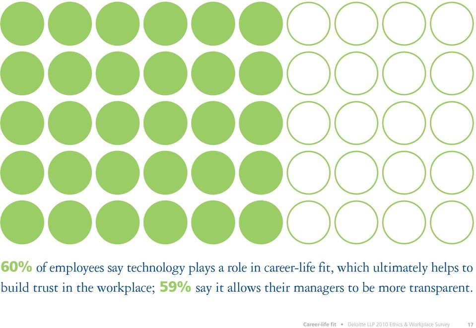 workplace; 59% say it allows their managers to be more