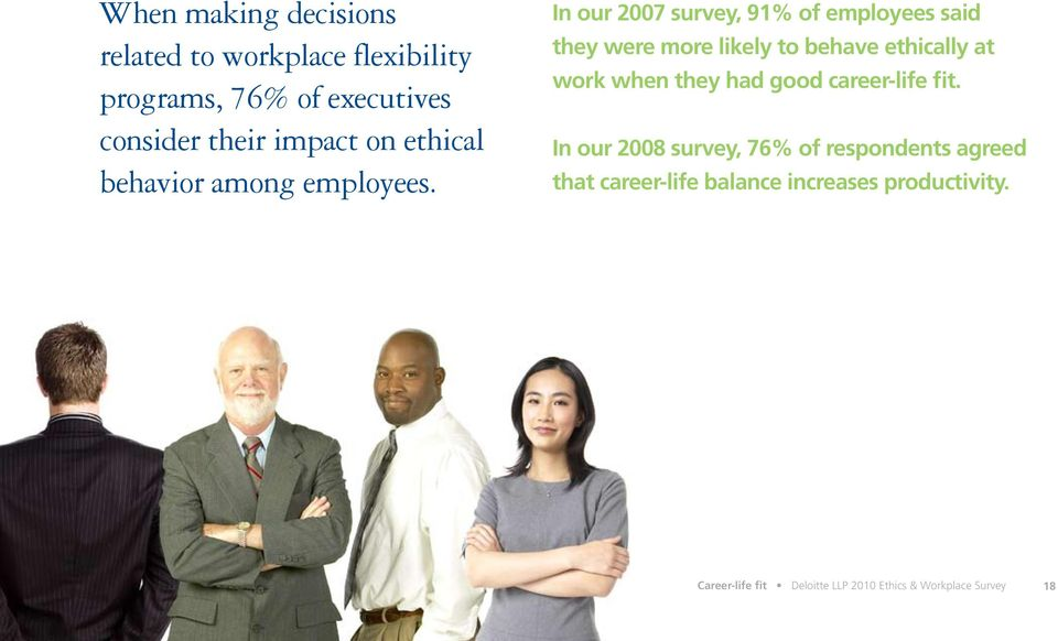 In our 2007 survey, 91% of employees said they were more likely to behave ethically at work when they had